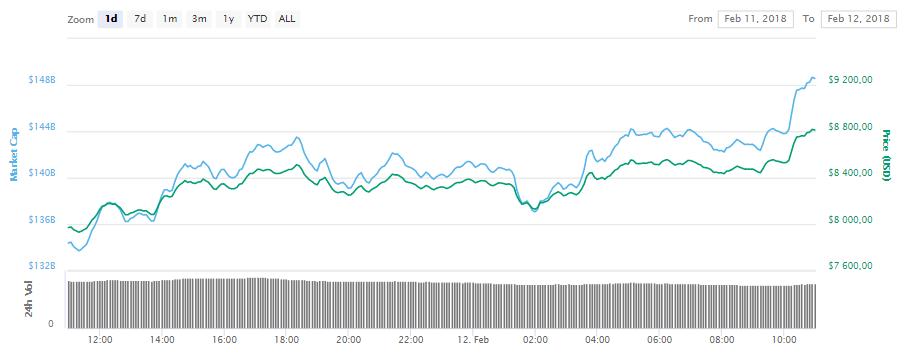 Курс биткоина к доллару BTC/USD график