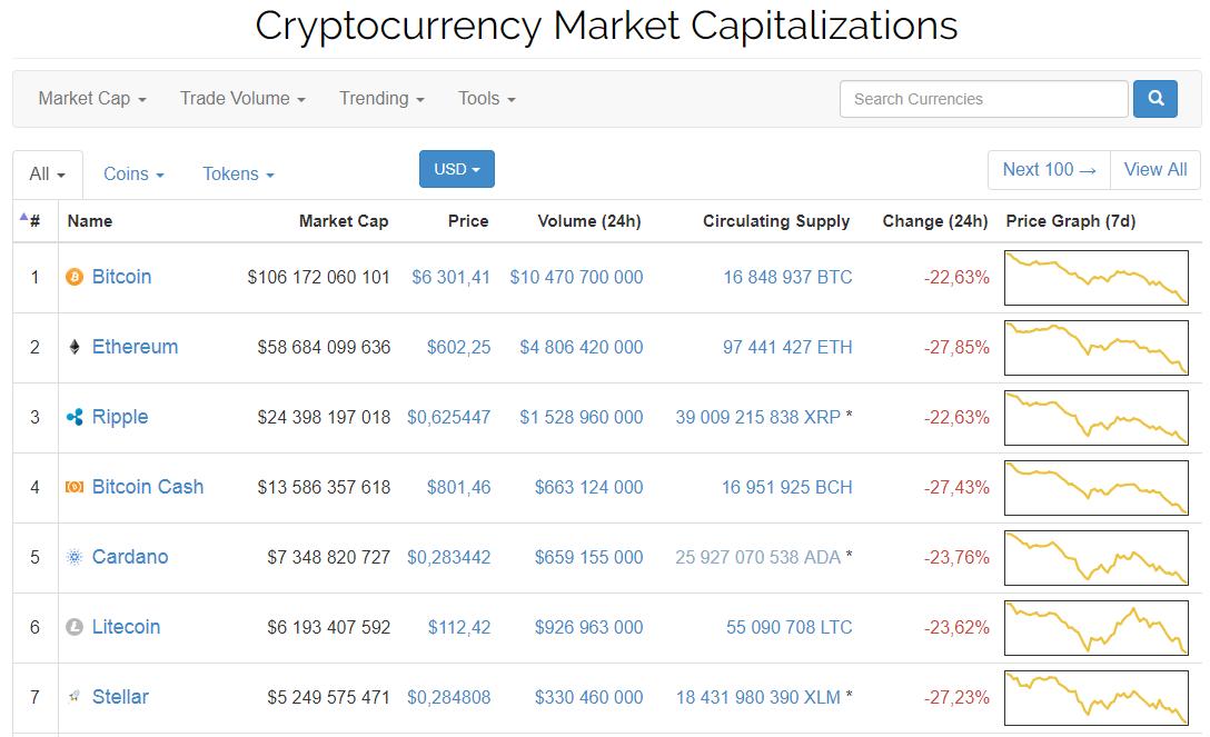 Курс биткоина к доллару сегодня