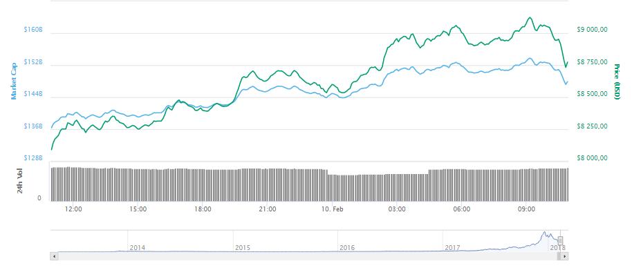 Актуальные курсы биткоина к доллару и рублю на сегодня. Информация о курсе биткоина в базе обновляется раз в 30 секунд.