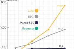 В Украине увеличилось производство альтернативной энергии. Свой вклад внесла и Винниччина