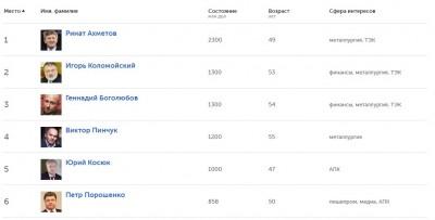 Рейтинг найбагатших українців у2016 році заверсією журналу Forbes