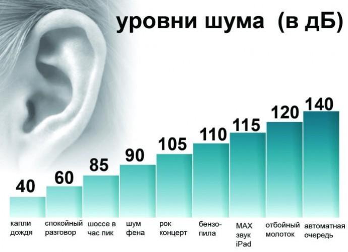 Допустимый уровень шума в доме: санитарные нормы