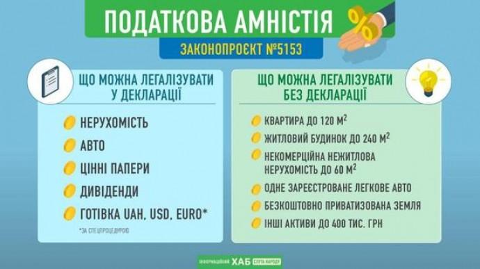 Податкова амністія від Зеленського: кому, що і навіщо потрібно буде декларувати