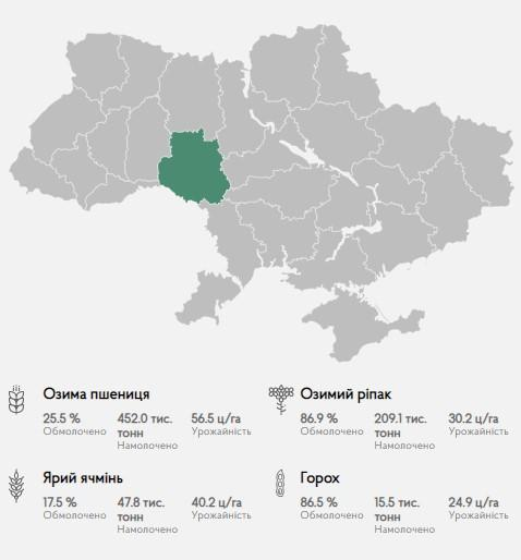 На Вінниччині намолотили перший мільйон нового зерна