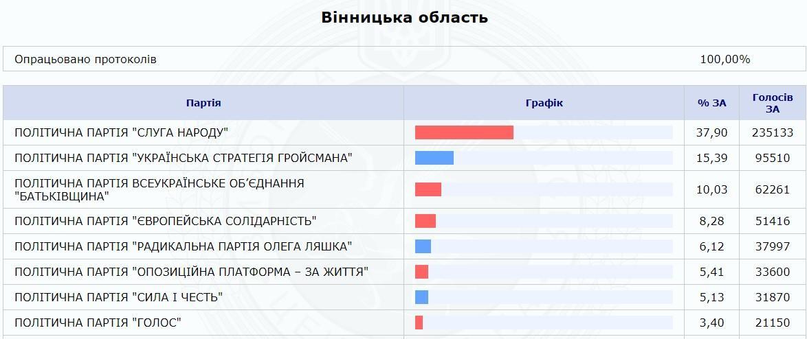 У Вінницькій області перемогла партія