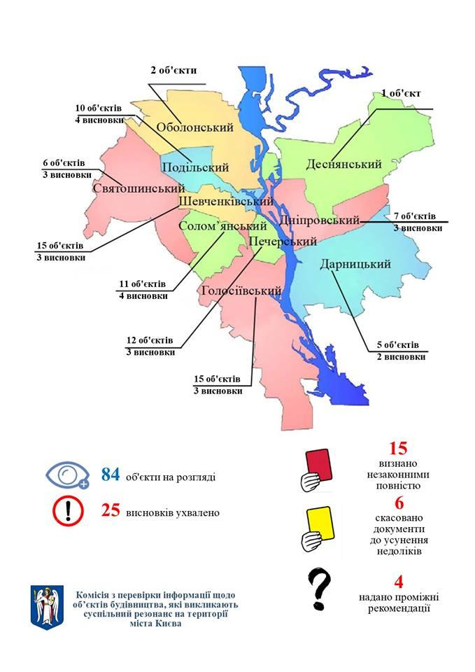 В Киеве обнаружили 15 незаконных строек