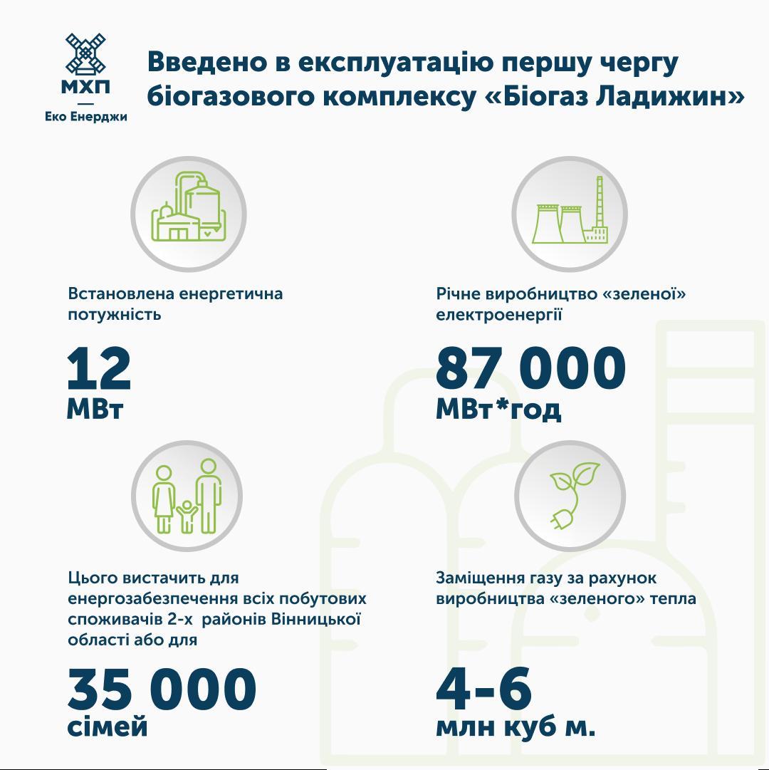 Біля Ладижина запустили першу чергу біогазового комплексу, який працюватиме на посліді (Фото)