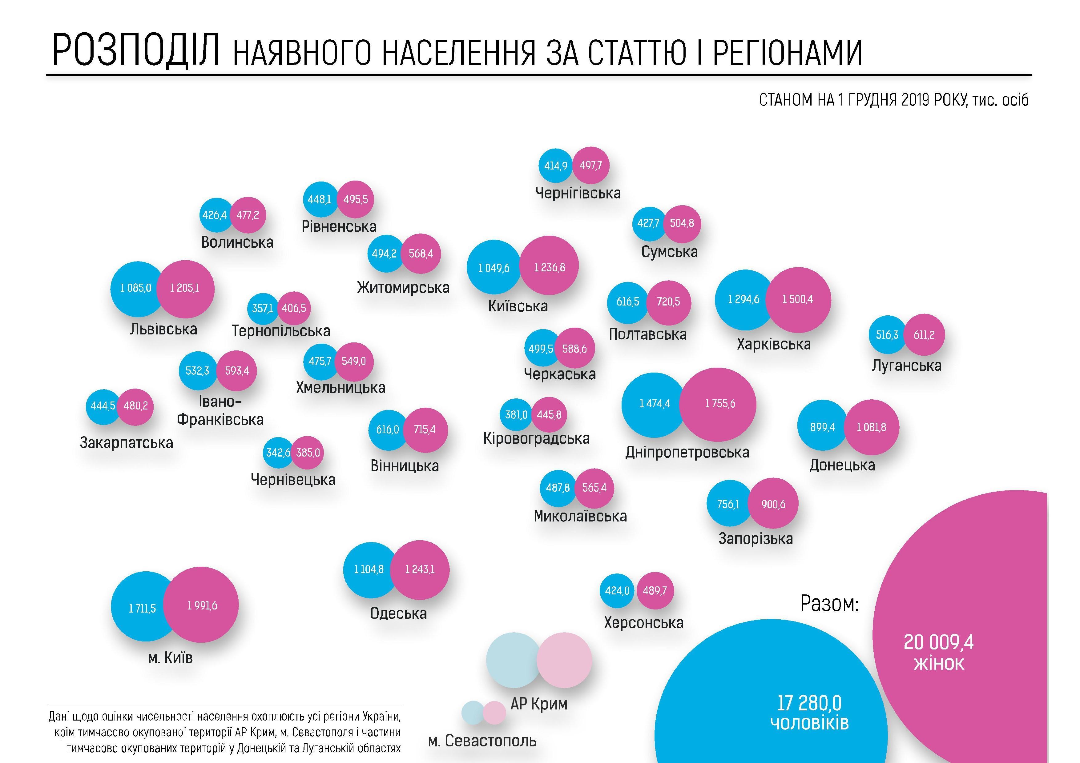Уряд оголосив результати електронного перепису. У Вінницькій області проживає 1 331 400 людей
