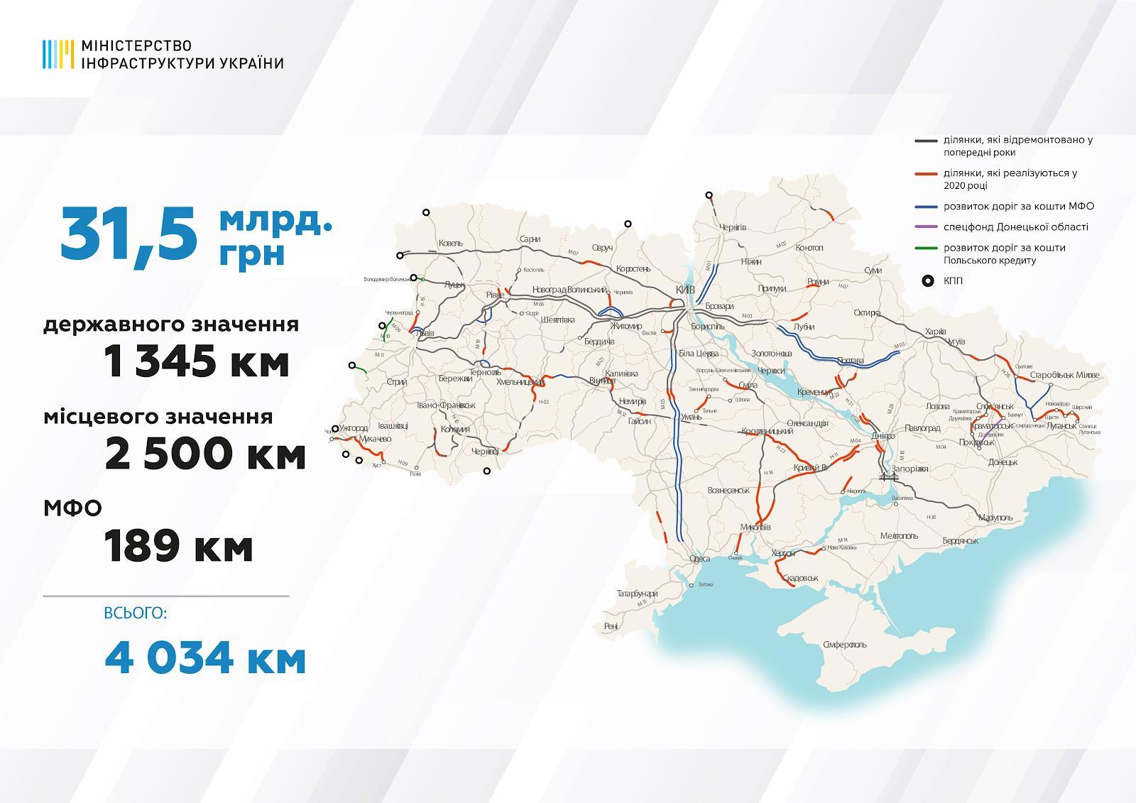 Трасу М-12, яка проходить через Вінницю, ремонтуватимуть за кошти держбюджету (Фото)