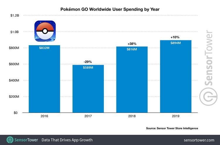 2019 рік був найприбутковішим роком для Pokémon Go
