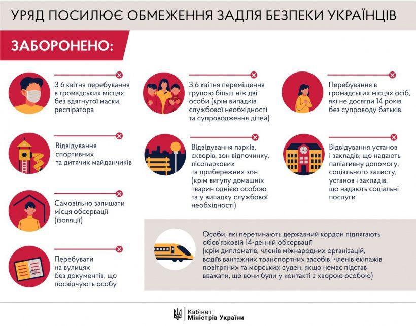 В Україні почали діяти жорсткіші правила карантину. Роз'яснення