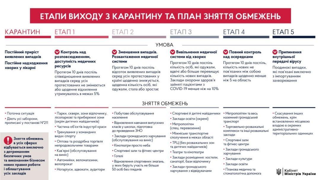 В Україні вводять адаптивний карантин до 22 червня (Фото)