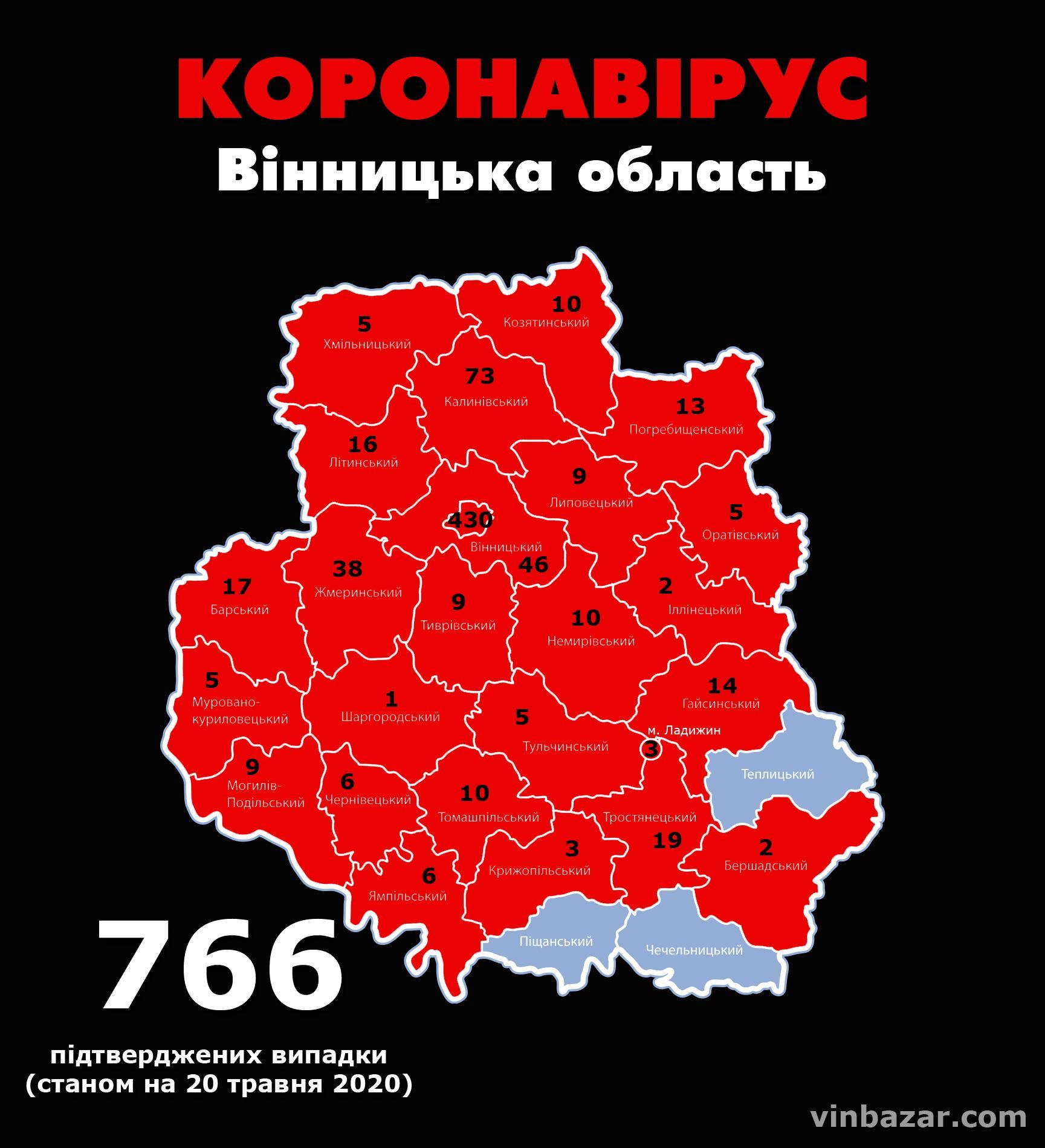 Станом на ранок 20 травня у Вінницькій області підтвердили 766 випадків коронавірусу