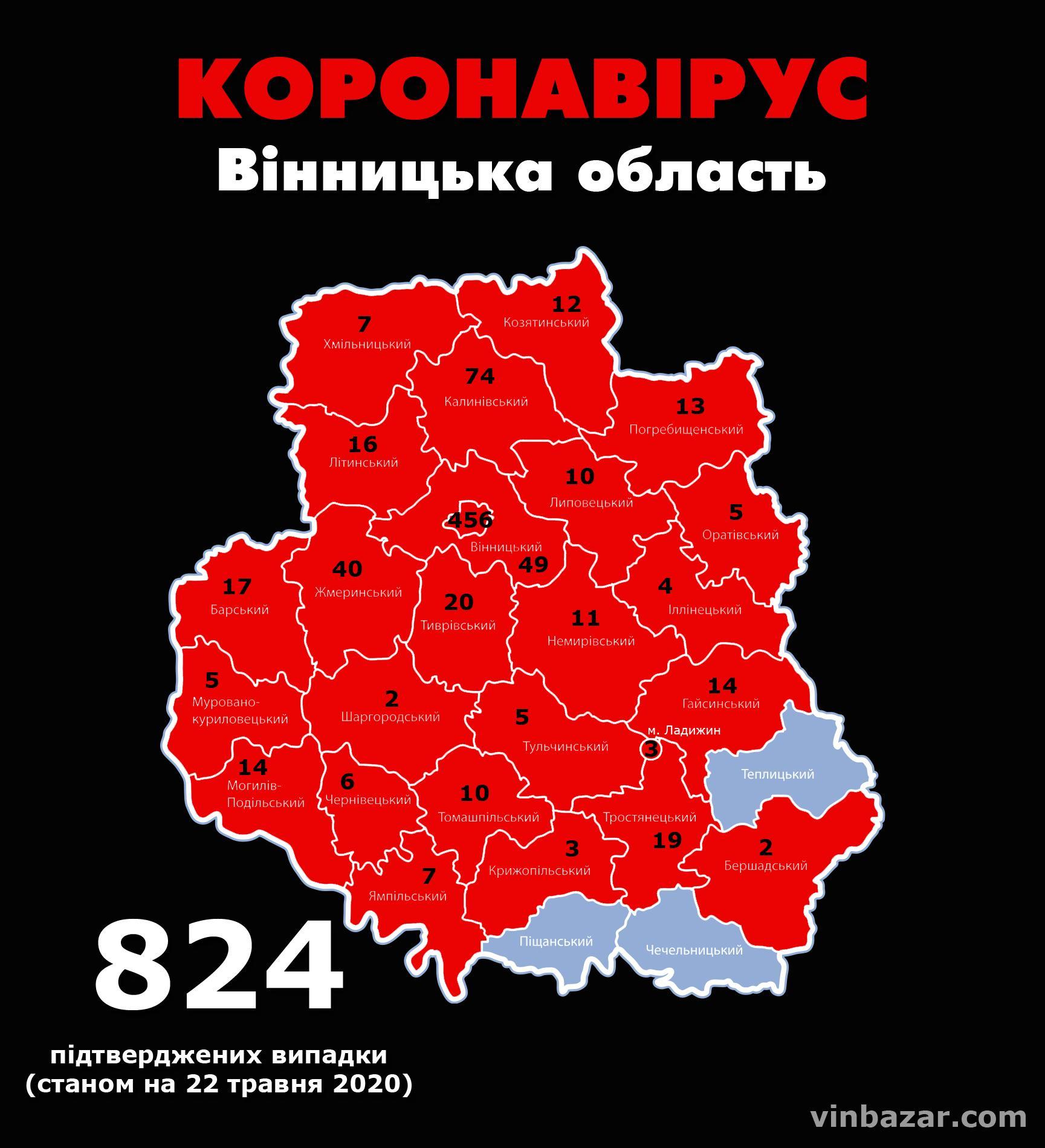 Станом на ранок 22 травня у Вінницькій області підтвердили 824 випадки коронавірусу