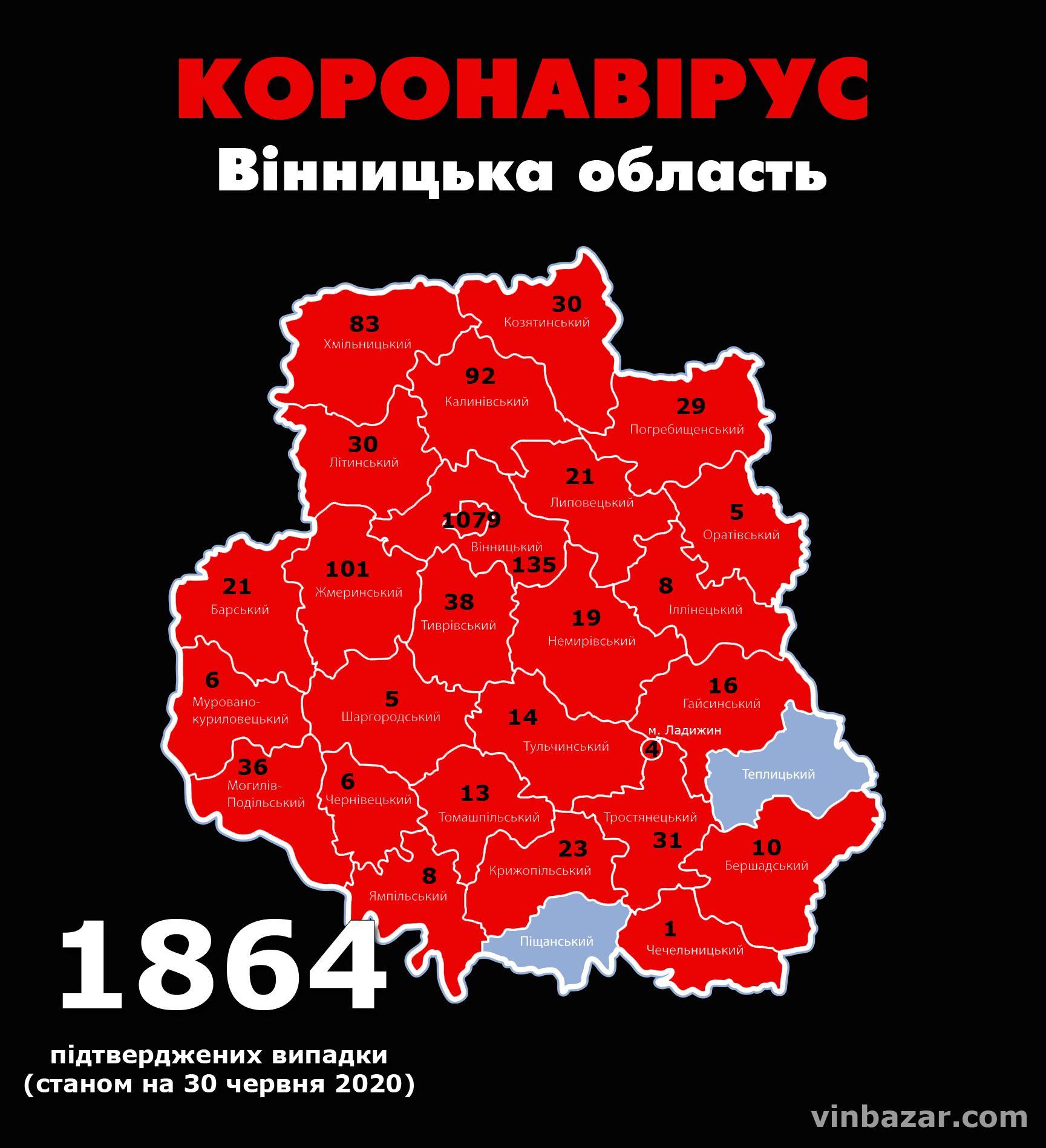 Станом на ранок 30 червня у Вінницькій області підтвердили 1864 випадки коронавірусу