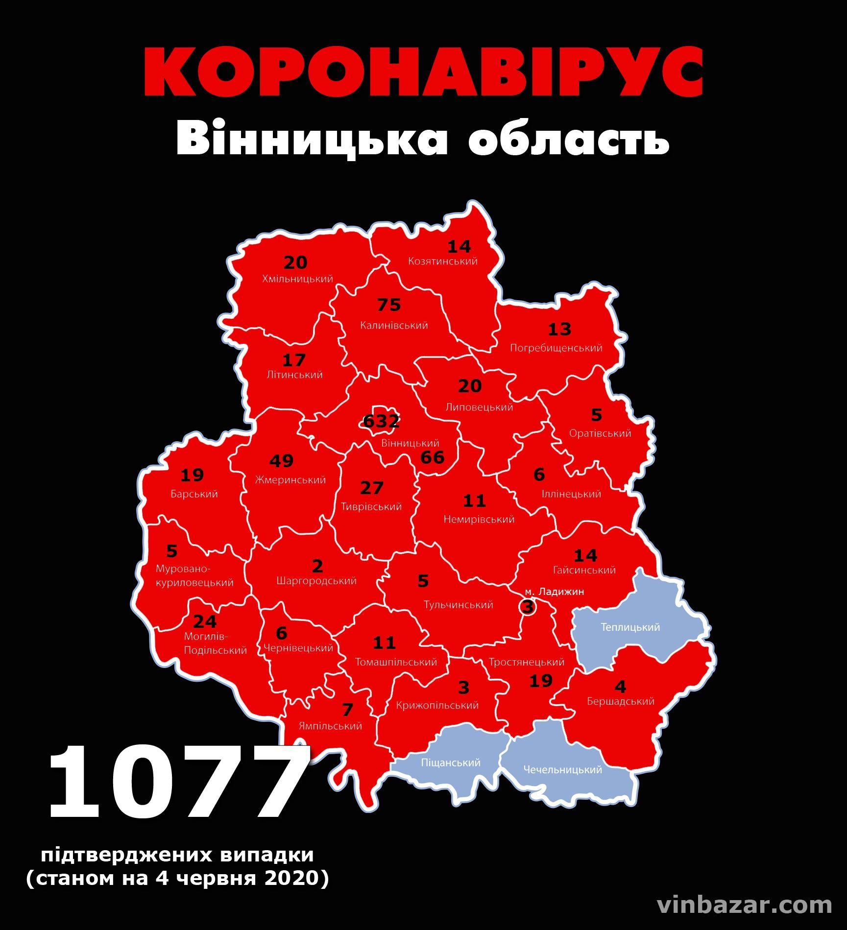 Станом на ранок 4 червня у Вінницькій області підтвердили 1077 випадків коронавірусу