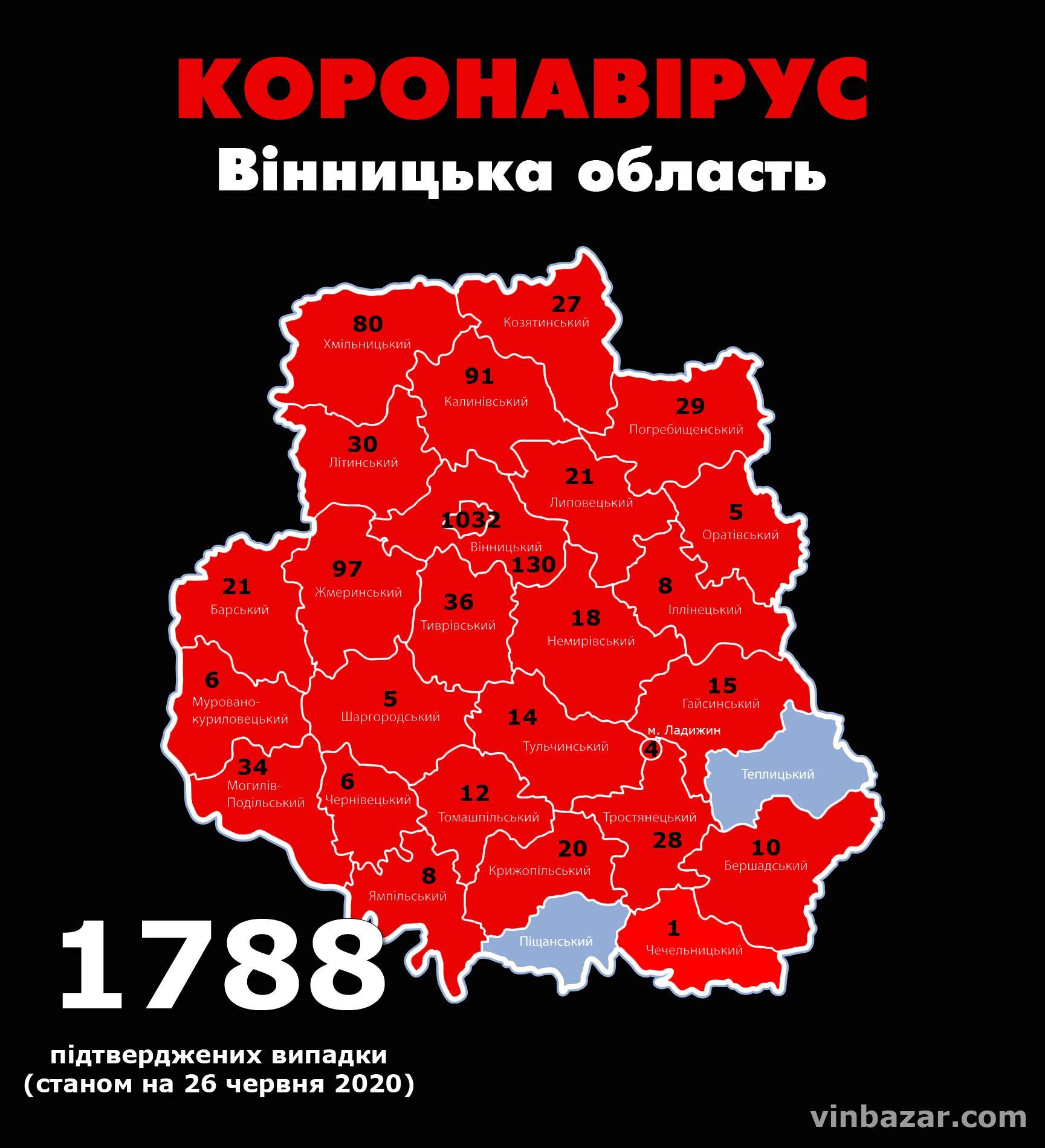 Станом на ранок 26 червня у Вінницькій області підтвердили 1788 випадків коронавірусу