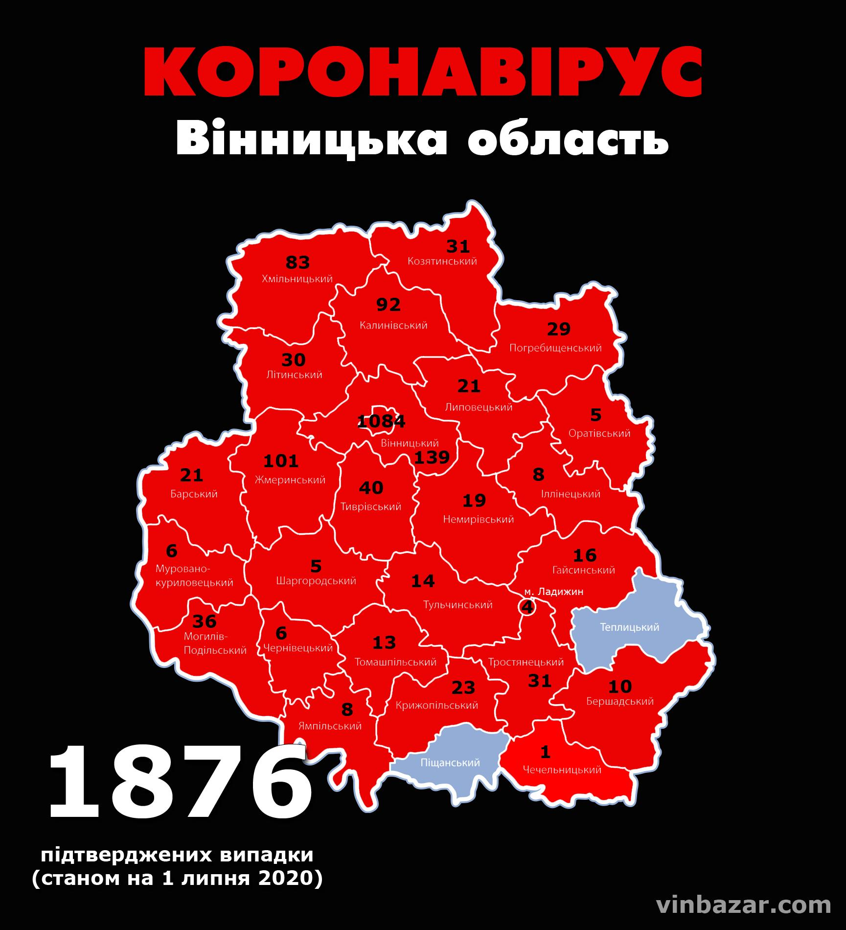Станом на ранок 1 липня у Вінницькій області підтвердили 1876 випадків коронавірусу