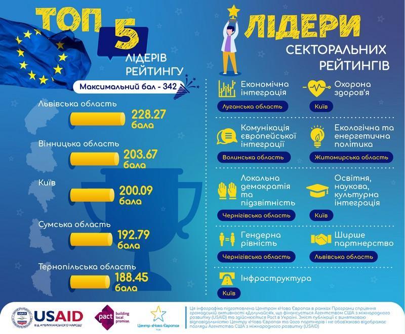 Вінниччина стала другою в рейтингу євроінтеграції регіонів України
