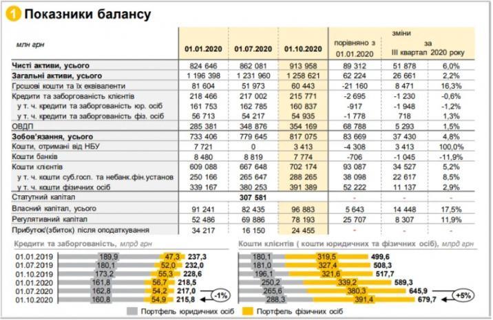 Госбанки в 2020 году увеличили портфель ОВГЗ на 24%
