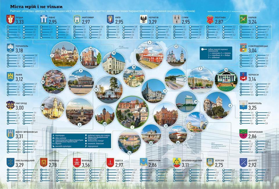 Вінницю визнали найкращим містом в України за якістю життя