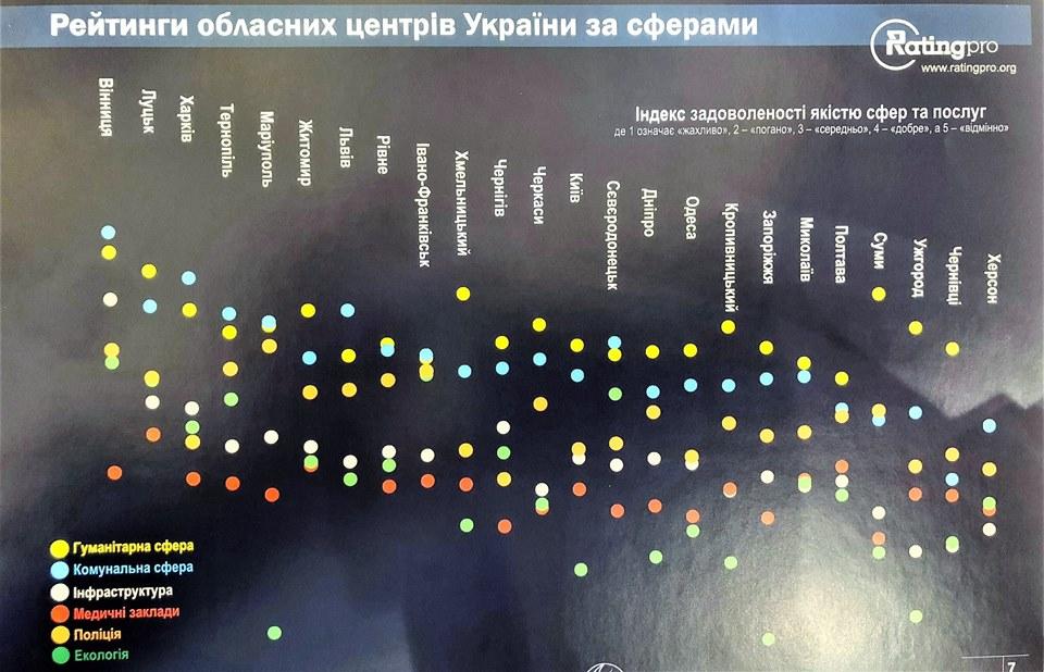 Вінниця вчетверте очолила список найкомфортніших міст України (Фото)